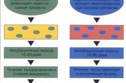 Формы острого гепатита