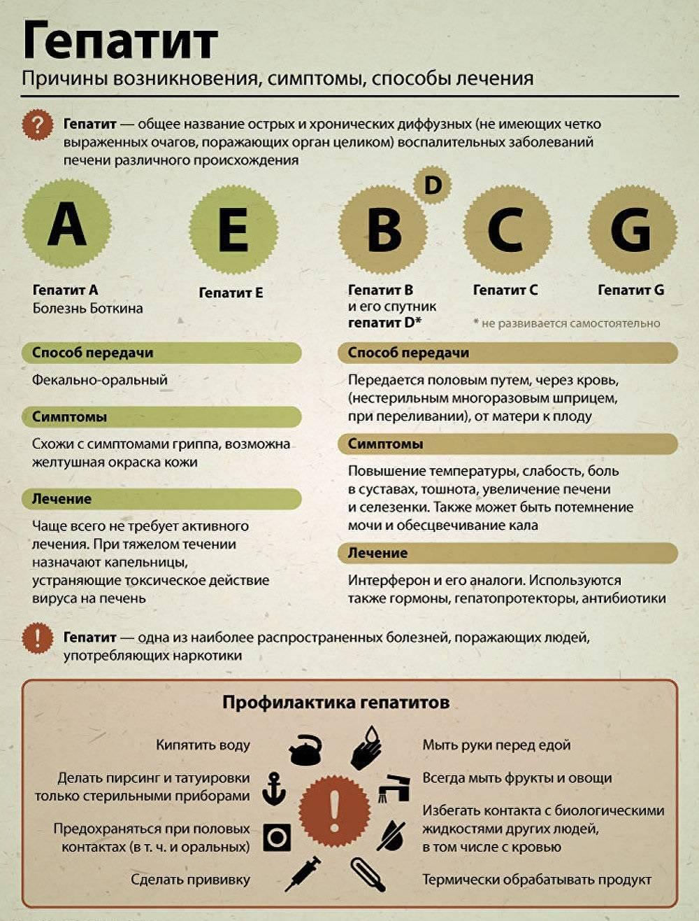 Гепатит, анализ крови