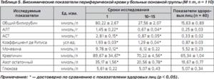 Коэффициент де Ритиса - таблица значений.
