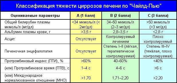 Классификация цирроза печени по «Чайлд-Пью»
