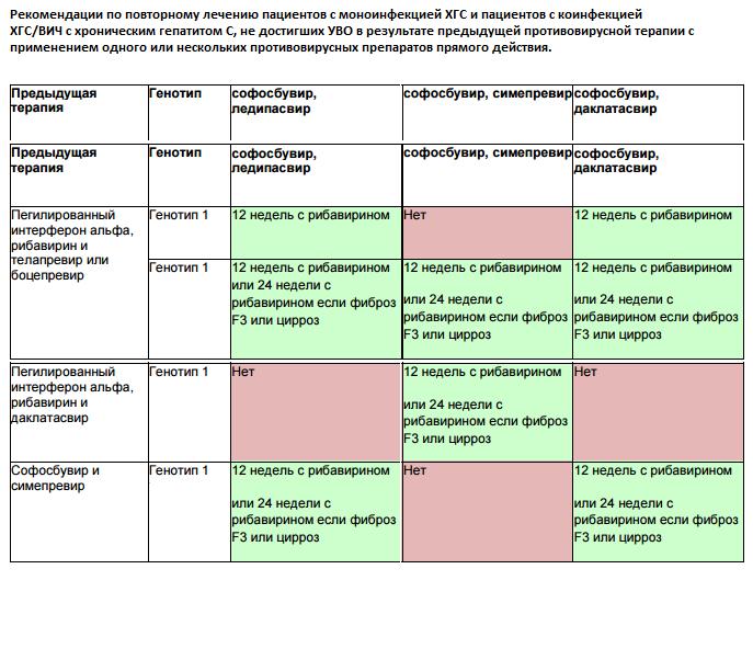 Лечение хронического гепатита с 1 генотипа