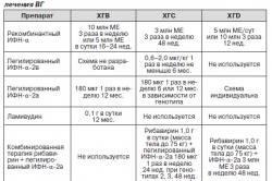 Дозировка препаратов при лечении гепатитов