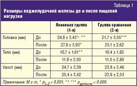 Размеры поджелудочной железы