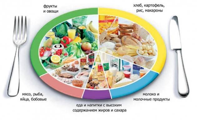 Питание при больной печени, что можно есть, а что нельзя