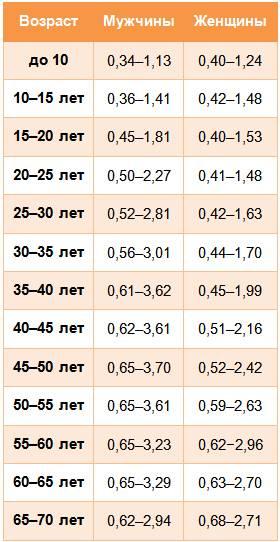 Сколько дней делаются анализы крови из вены