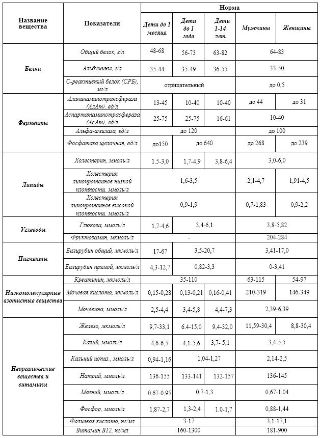 Таблица норм БАК