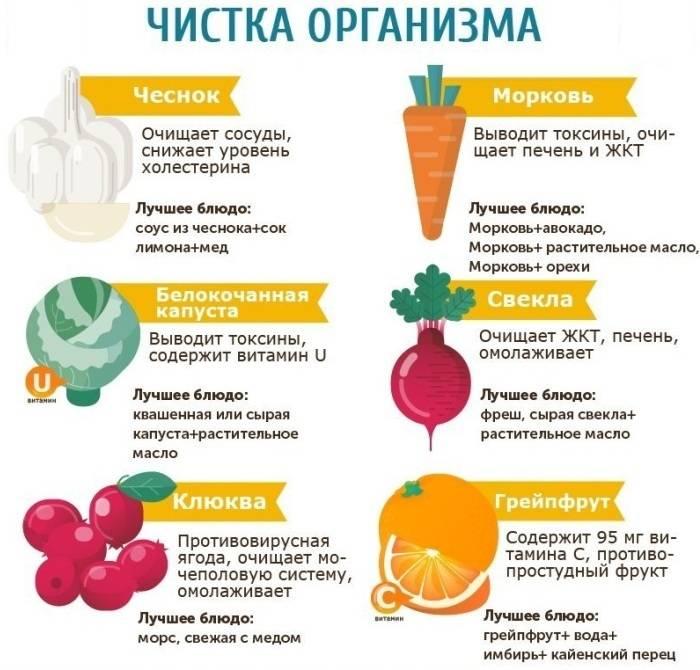 Продукты для чистки организма