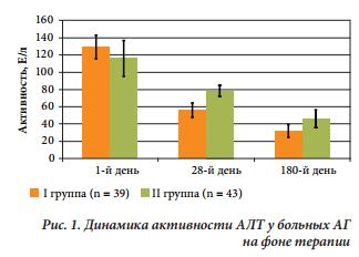 диаграмма сравниения АЛТ при лечении алкогольного гепатита