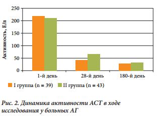 диаграмма сравниения АСТ при лечении алкогольного гепатита