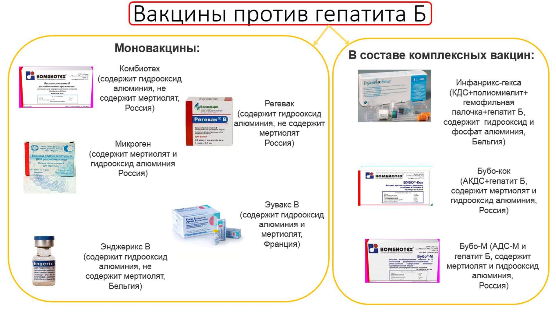 Вакцина против вирусного гепатита б, график