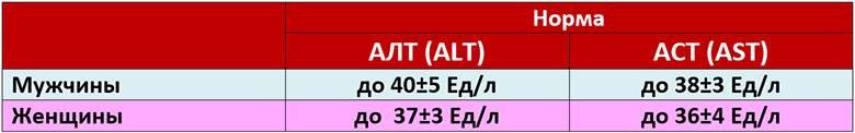 alt-i-ast-ia-povysheny-shto-jeto-znachit-table