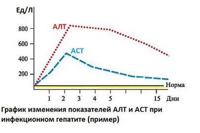 График изменения АЛТ и АСТ