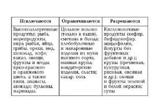 Список разрешённых и запрещённых продуктов при диете