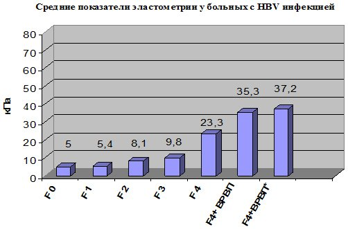 Показатели эластометрии при гепатите В