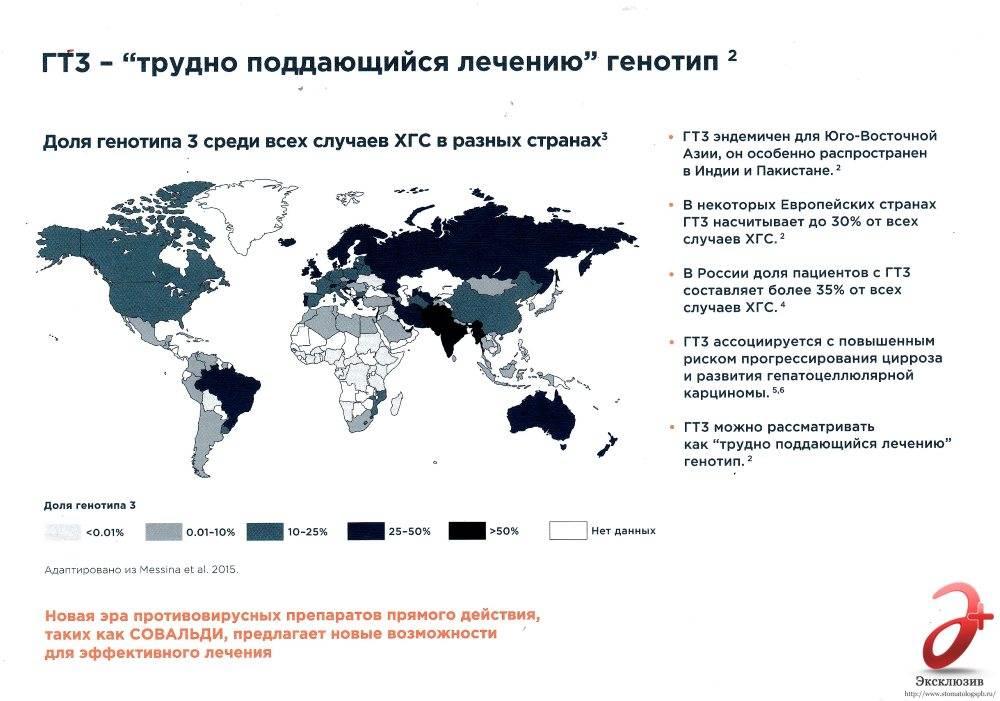 Доля 3 генотипа гепатита С среди всех заболевших в мире