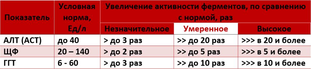 таблица интерпретаций проб