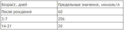 Таблица нормы билирубина в крови новорожденного 1 месяц